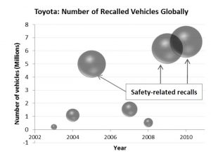 toyota failure 300x222 - Toyota Failure Case Study: Systematic or Management