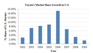 toyota failure graph 300x171 - Toyota Failure Case Study: Systematic or Management