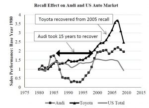 toyota failure third 1 300x217 - Toyota Failure Case Study: Systematic or Management
