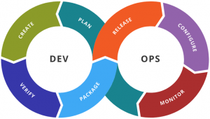devops engineering course 300x170 - Top 7 Best Automation Courses Available Online with Certificate